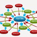Xây dựng và phát triển Website vệ tinh tốt cho dân làm seo