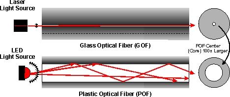 Với kết cấu này, vẫn có thể xảy ra tình trạng đứt cáp quang