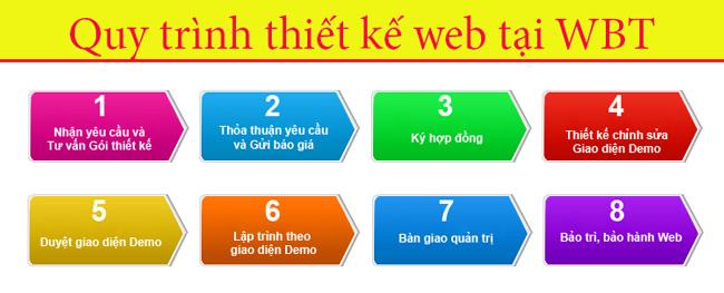 quy-trinh-thiet-ke-website-tai-Web bach thang