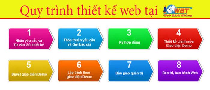 quy-trinh-thiet-ke-website-ban-phu-kien-cho-meo