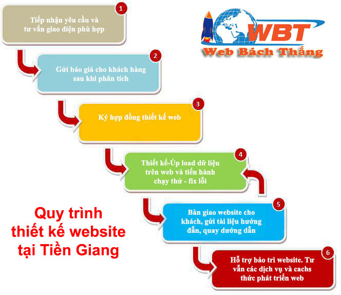 quy-trinh-thiet-ke-website-tai-tien-giang